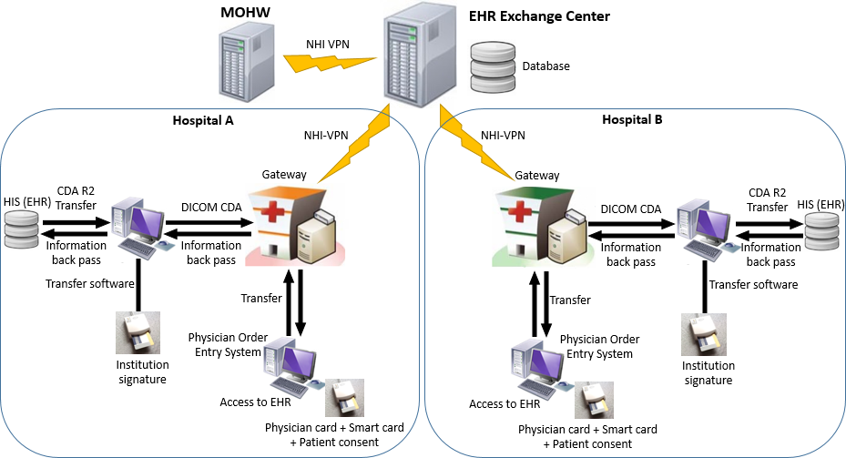 Jmi An Assessment Of The Interoperability Of Electronic Health Record Exchanges Among Hospitals And Clinics In Taiwan Wen Jmir Medical Informatics