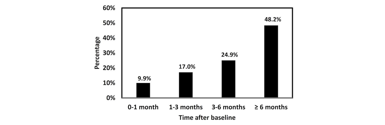 JMI - Estimating One-Year Risk of Incident Chronic Kidney