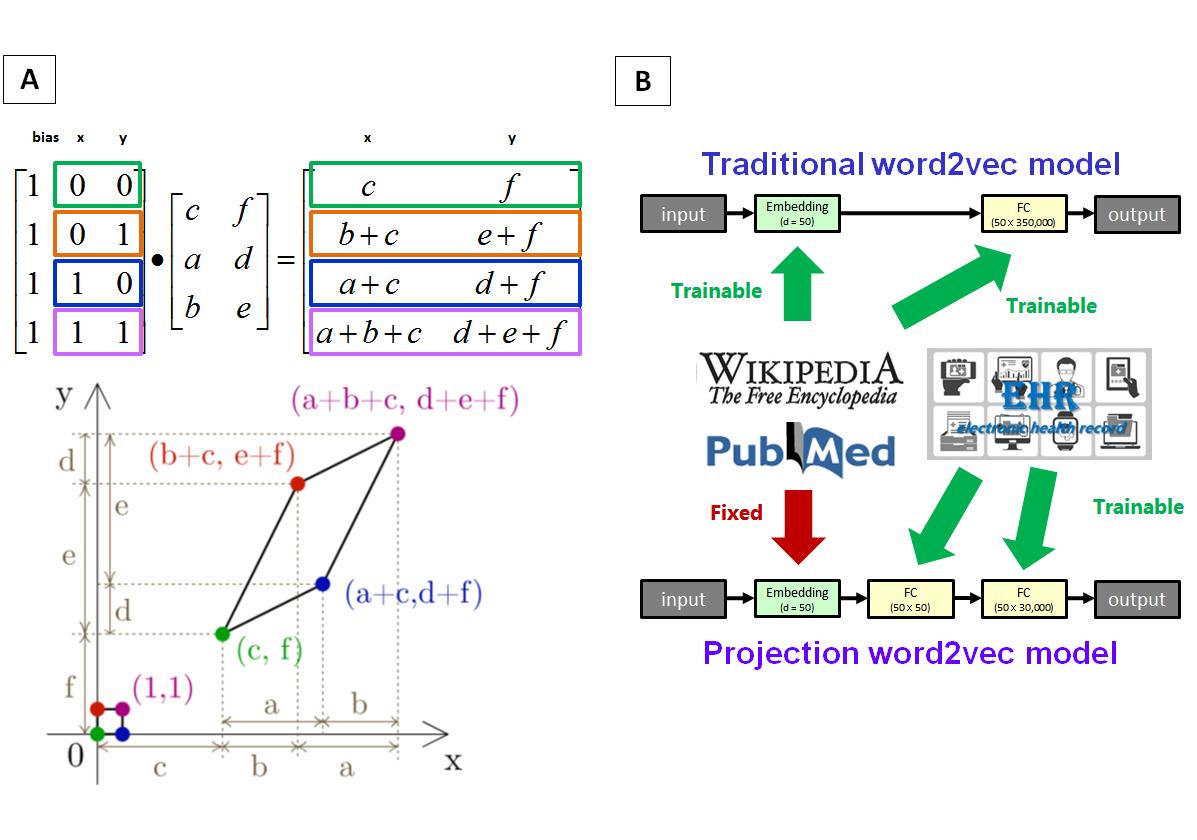 JMI - Projection Word Embedding Model With Hybrid Sampling