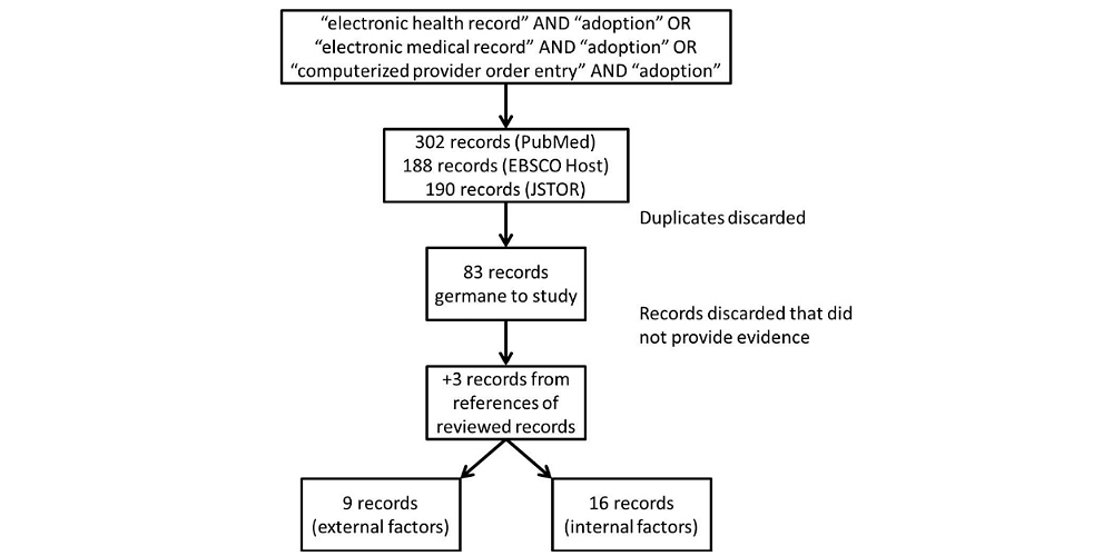 JMI - Factors Associated With Adoption of Health Information