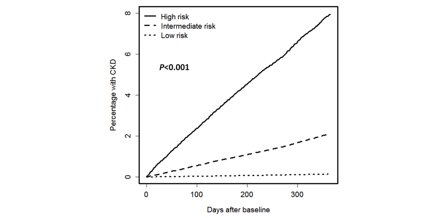 JMI - Estimating One-Year Risk of Incident Chronic Kidney Disease