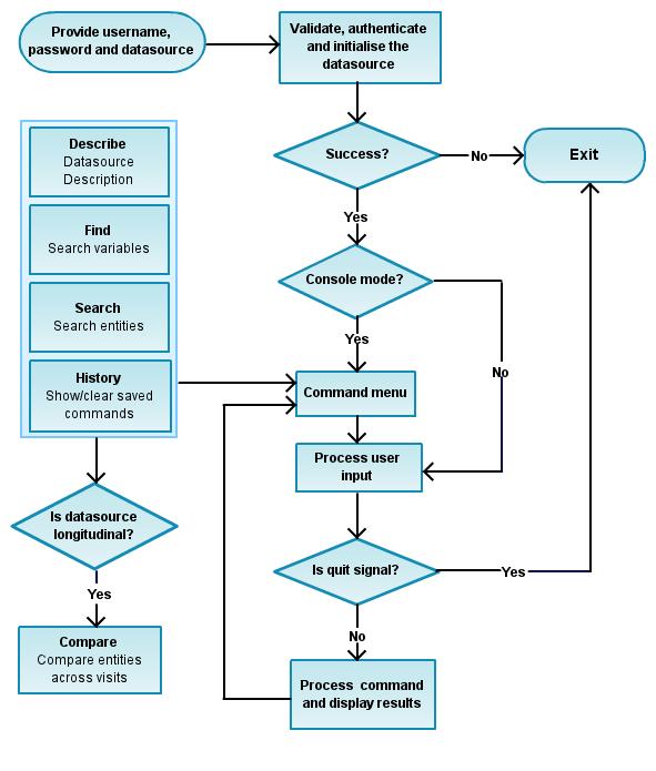 JMI - CohortExplorer: A Generic Application Programming