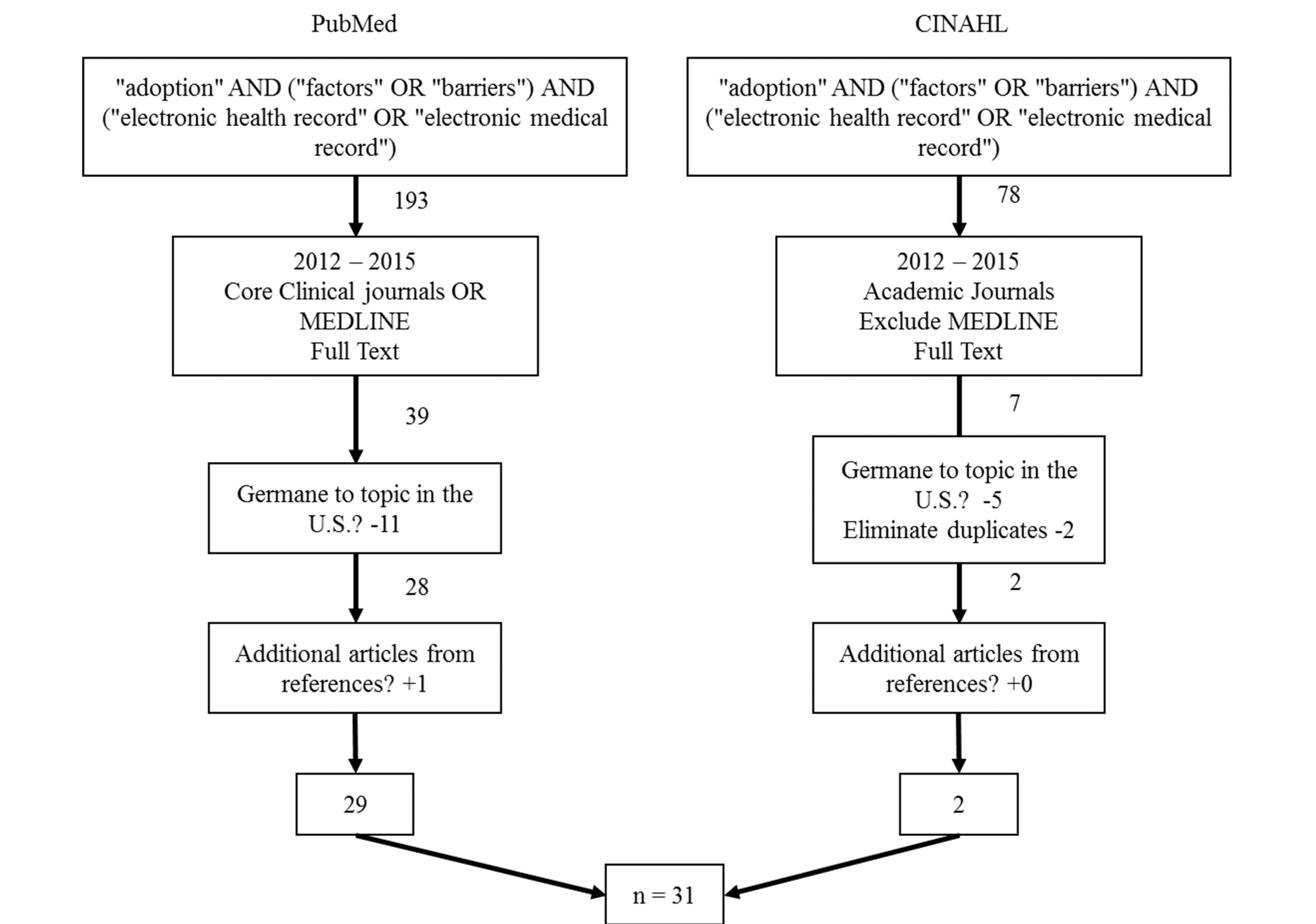 JMI - Adoption Factors of the Electronic Health Record: A