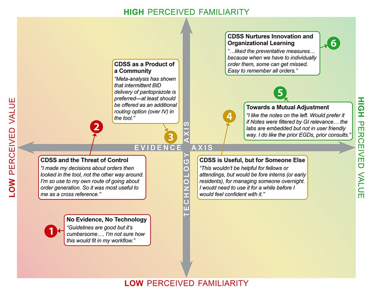 JMI - Descriptive Usability Study of CirrODS: Clinical Decision and