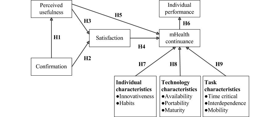 JMI - Understanding Determinants of Health Care