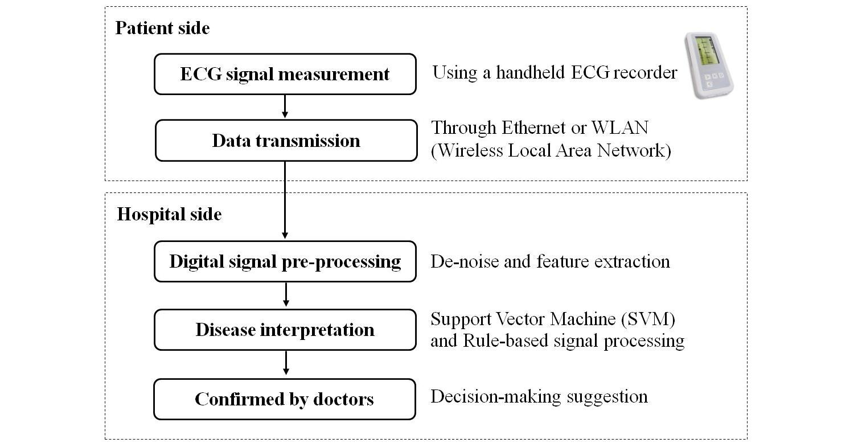 JMI - A Telesurveillance System With Automatic Electrocardiogram