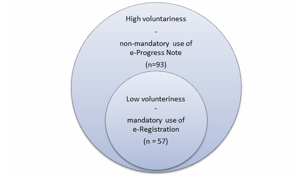 What is a Notice of Volutariness?