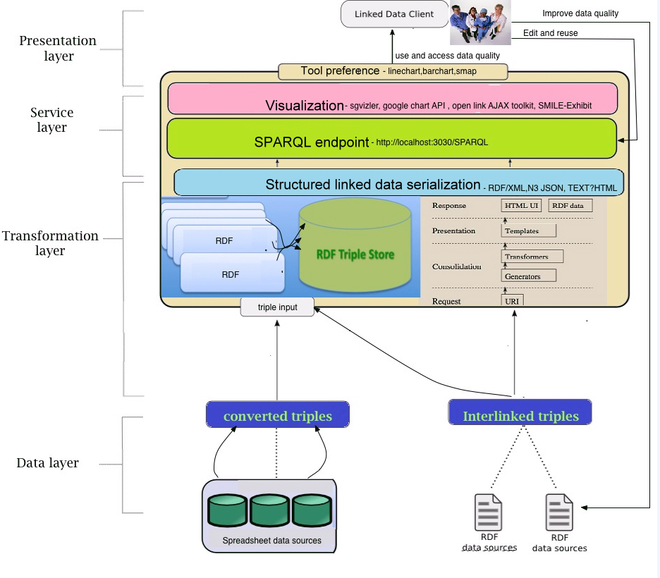 Jmi design and development of a linked open data based health lohd system architecture with all the four layers from the data representation layer to presentation layer and the corresponding lod tools ccuart Gallery