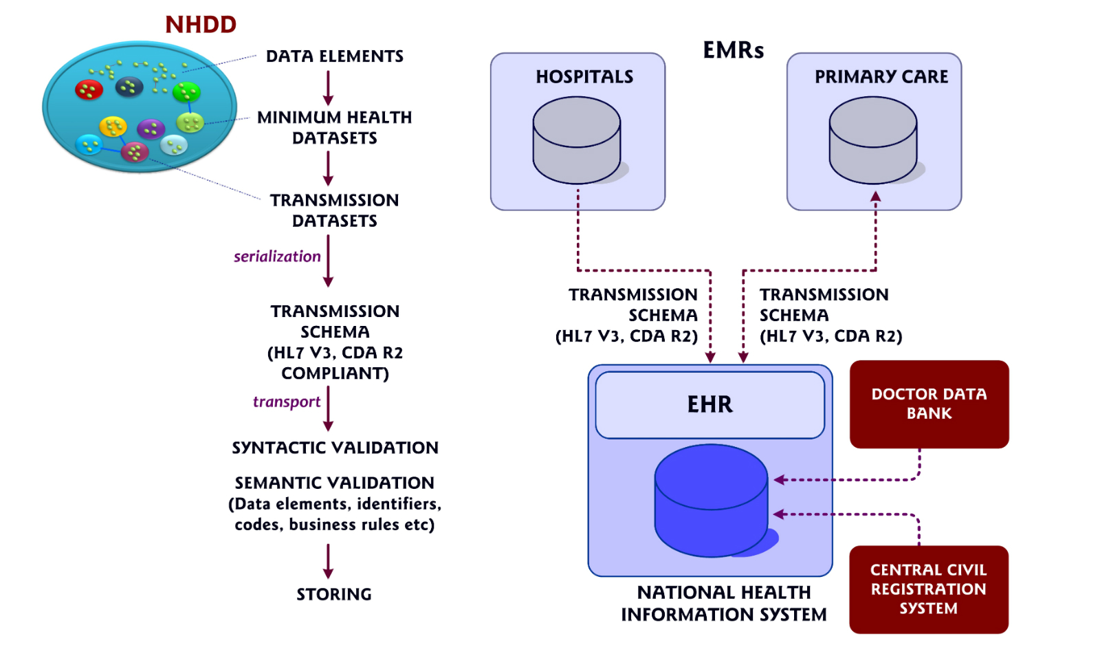 national electronic health record