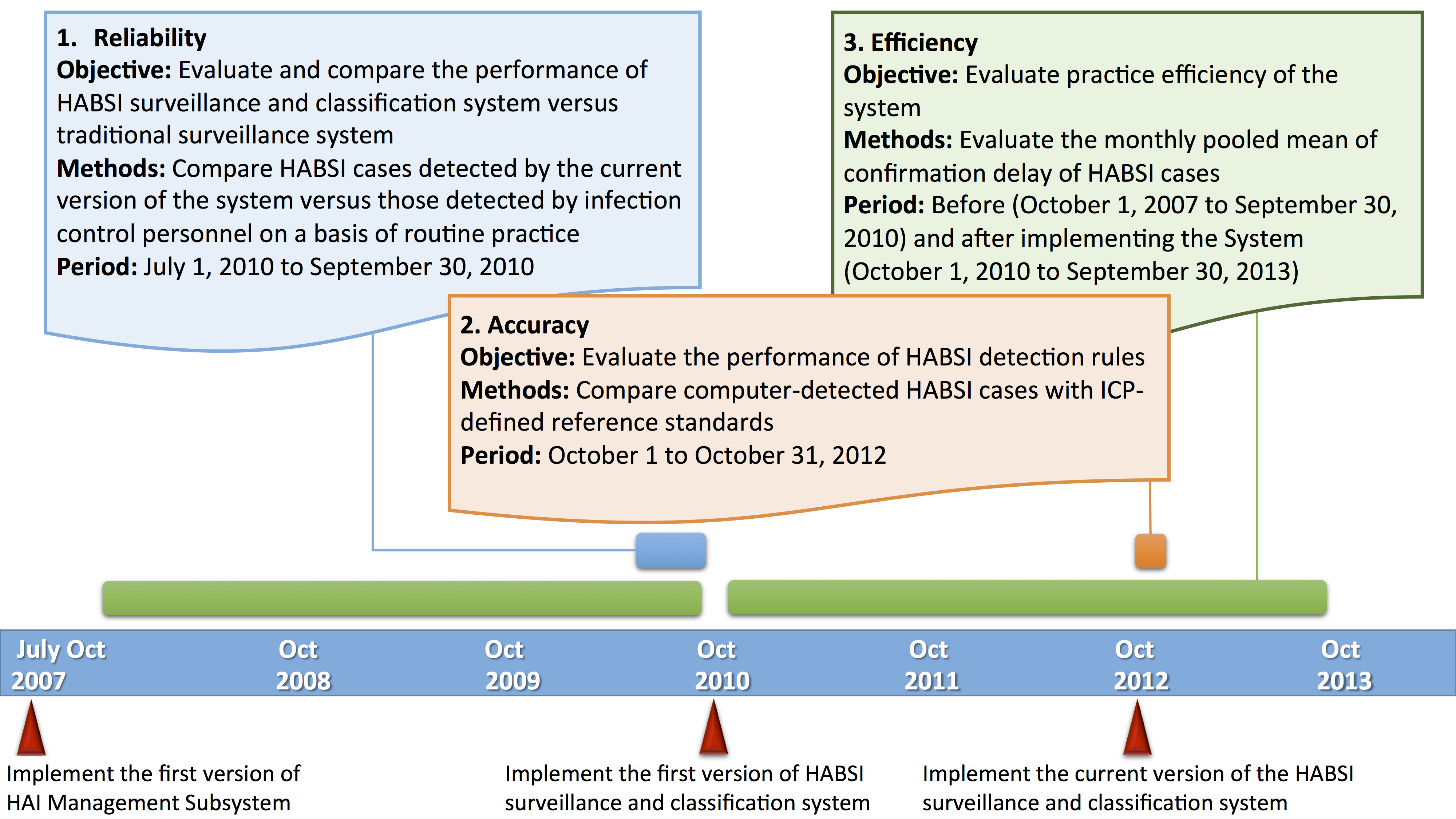 Jmi a web based hospital wide health care associated bloodstream timeline of development and performance evaluation of the health care associated bloodstream infections habsis surveillance and classification system gamestrikefo Image collections