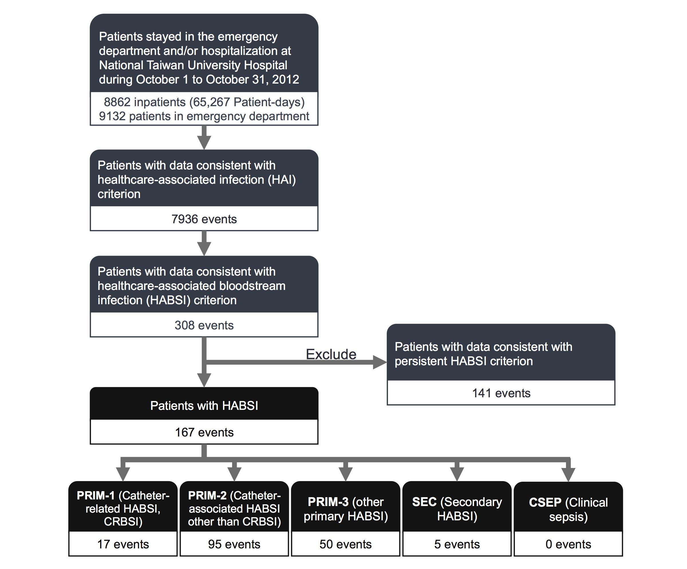 jmi-a web-based, hospital-wide health care-associated bloodstream