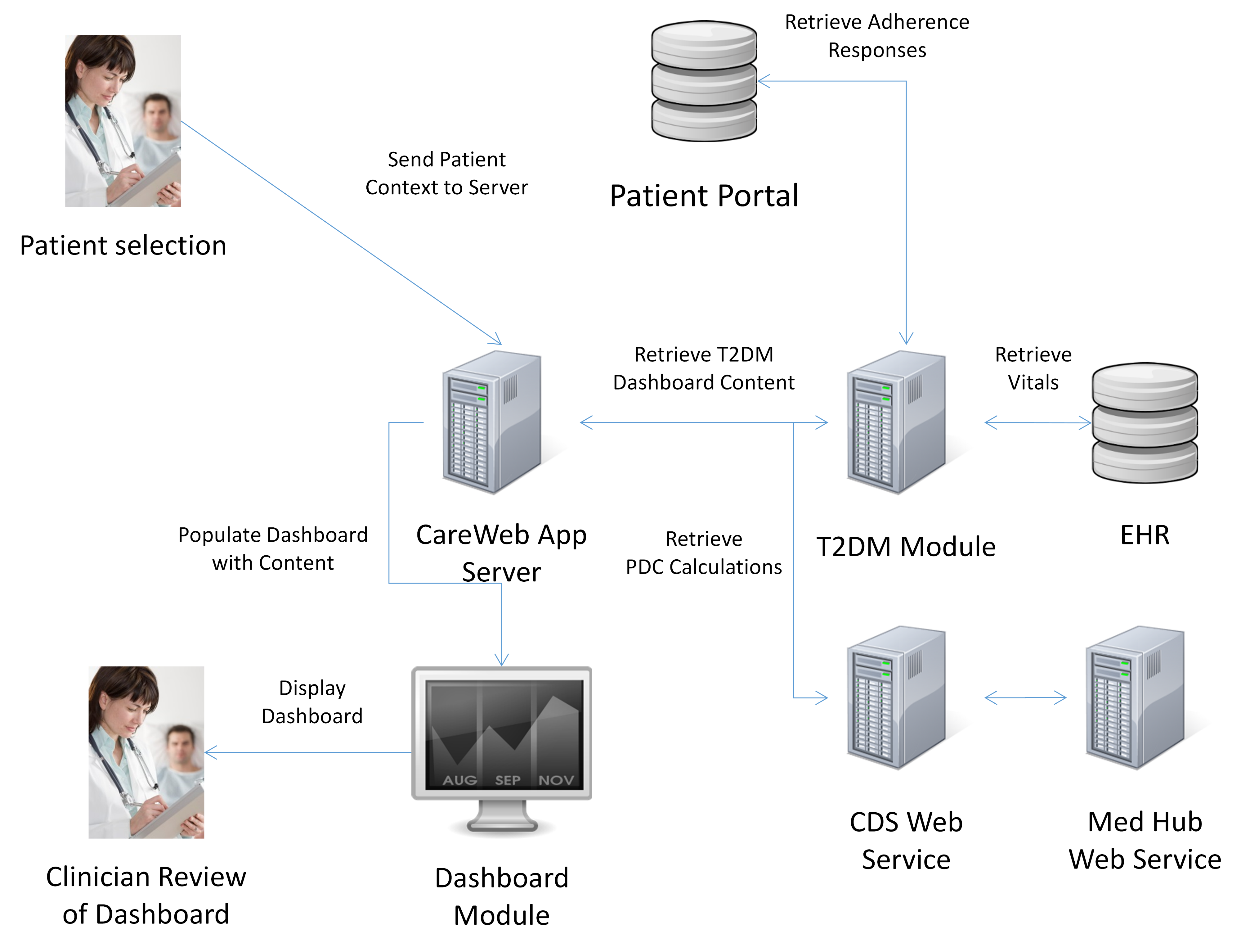 Information system flow chart image collections free any chart jmi integration of provider pharmacy and patient reported data figure 3 information flow diagram nvjuhfo image pooptronica
