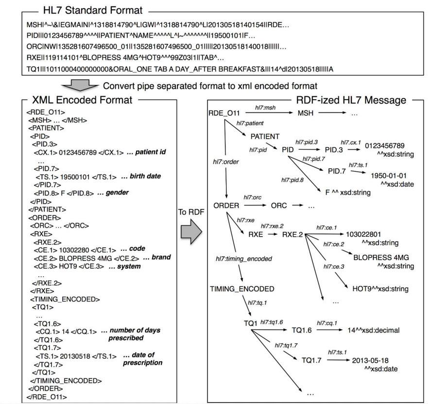 JMI-A Querying Method over RDF-ized Health Level Seven v2 ...