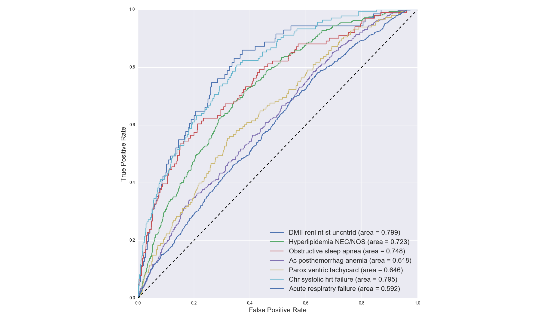 Medical abbreviation nt pertaining to chest - Figure 9 Patient Diagnosis Projection Similarity Pdps Receiver Operating Characteristic Roc Curves And Their Corresponding Area Under The Receiver