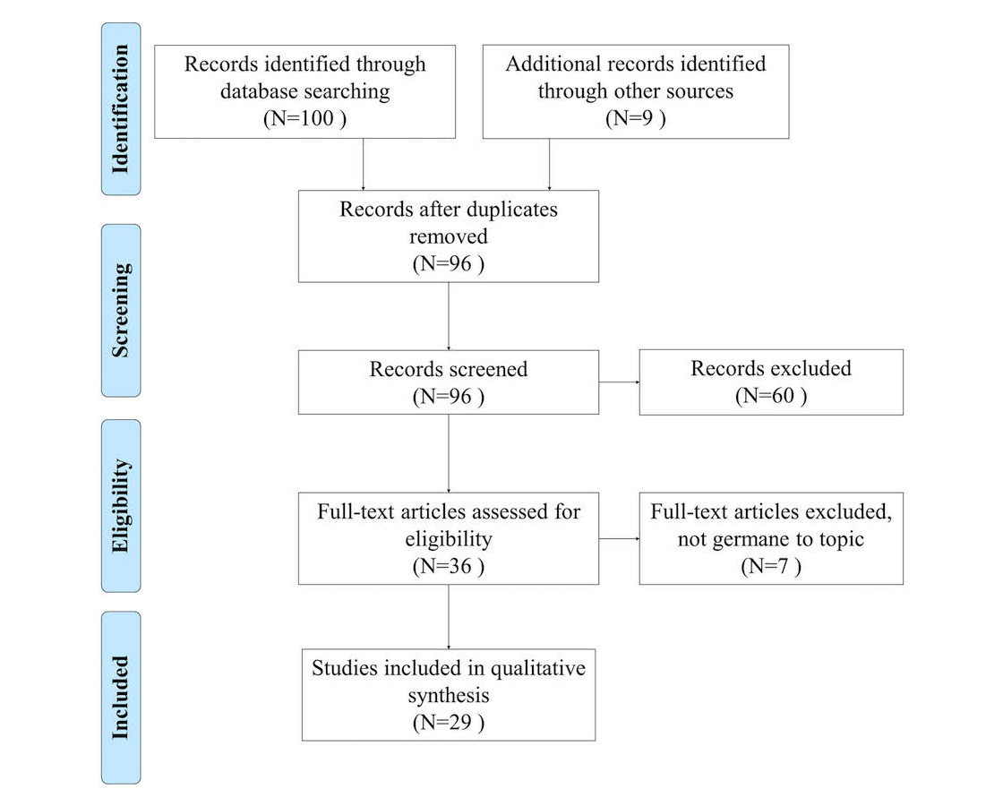 Figure 1 paper selection process with inclusion and exclusion criteria